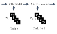 A Unifying Bayesian View of Continual Learning