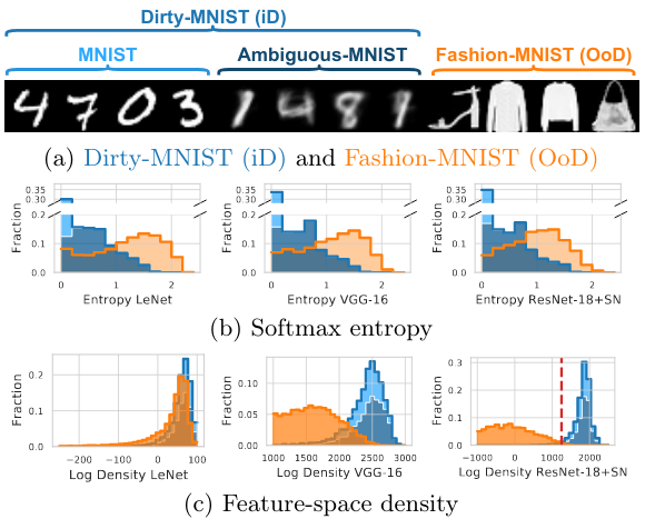 Deterministic Neural Networks with Inductive Biases Capture Epistemic and Aleatoric Uncertainty