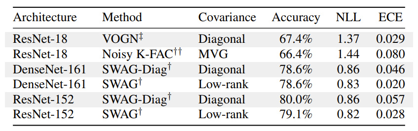 In large networks, structured covariance does not offer a clear advantage in accuracy or uncertainty.