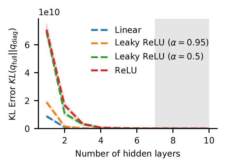KL Error. As the network gets deeper, the gap between the full-covariance and mean-field approximation to the true posterior shrinks.