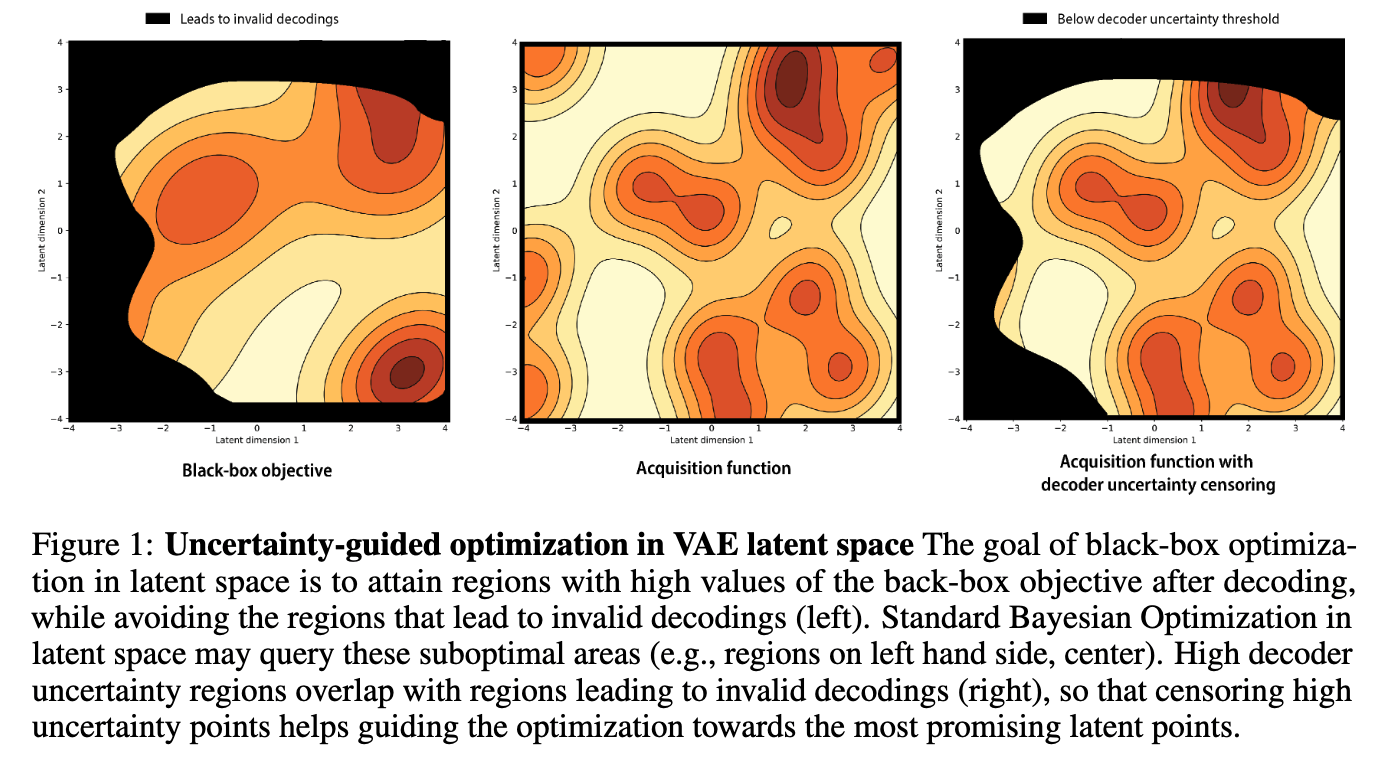 Improving black-box optimization in VAE latent space using decoder uncertainty