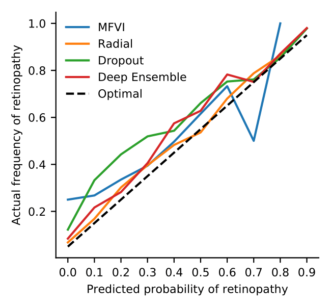 Radial BNNs are more calibrated than other deep methods.