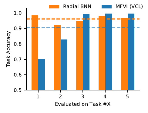 Radial BNNs make continual learning more possible than MFVI networks.