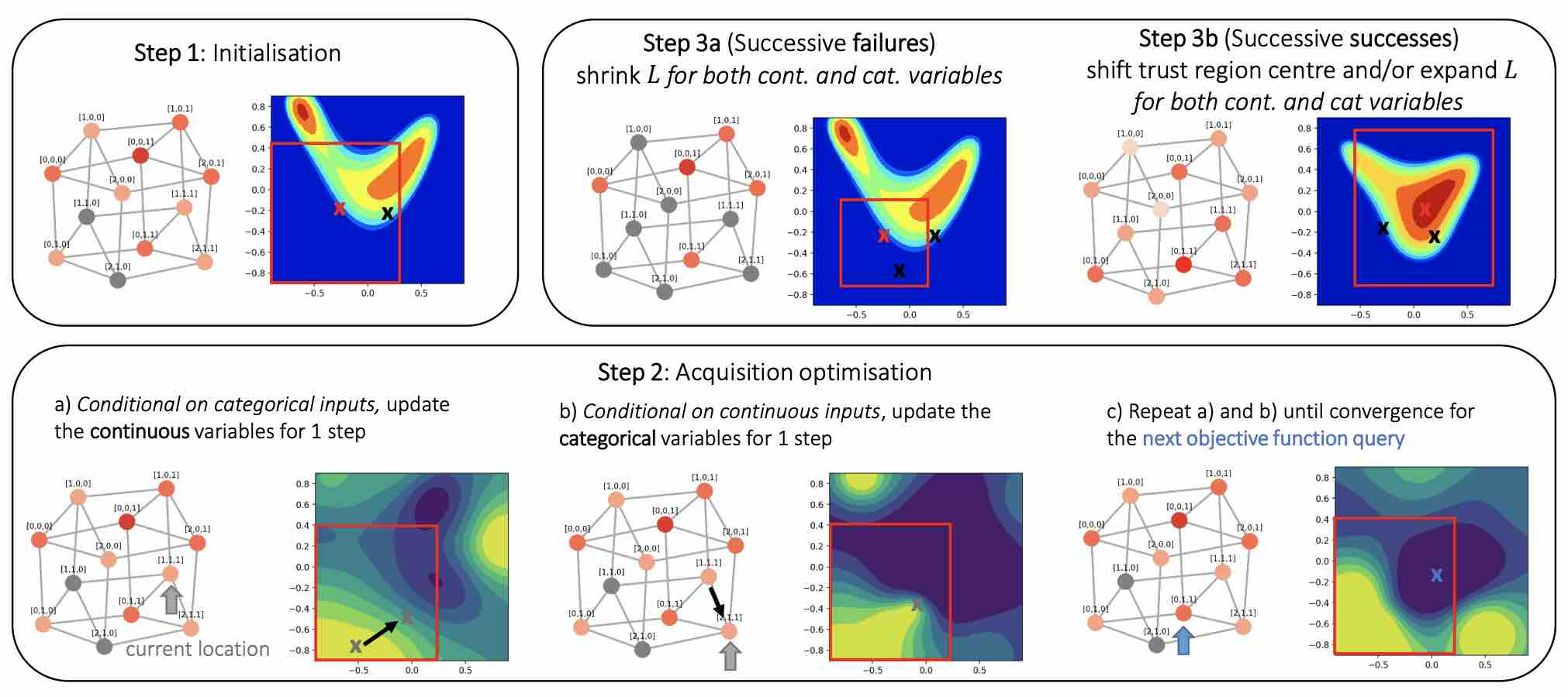 Think Global and Act Local: Bayesian Optimisation over High-Dimensional Categorical and Mixed Search Spaces
