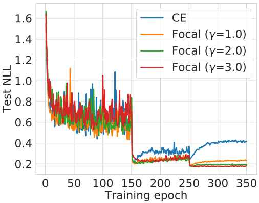 On using Focal Loss for Neural Network Calibration