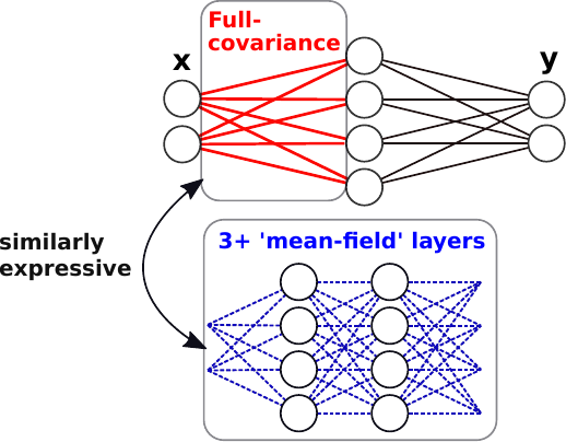 Try Depth Instead of Weight Correlations: Mean-field is a Less Restrictive Assumption for Deeper Networks