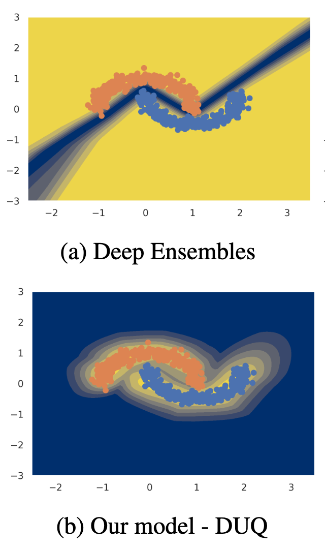 Uncertainty Estimation Using a Single Deep Deterministic Neural Network
