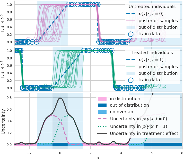 <b>Figure 1.</b> How epistemic uncertainty detects lack of data. <b>Top:</b> binary outcome \(\mathrm{y}\) (blue circle) given <i>no treatment</i>, and different functions \(p(\mathrm{y} = 1|\mathbf{x}, \mathrm{t} = 0, \mathbf{\omega})\) (purple) predicting outcome probability (blue dashed line, ground truth). Functions disagree where data is scarce. <b>Middle:</b> binary outcome y <i>given treatment</i>, and functions \(p(\mathrm{y} = 1|\mathbf{x}, \mathrm{t} = 1, \mathbf{\omega})\) (green) predicting outcome probability. <b>Bottom:</b> measures of uncertainty/disagreement between outcome predictions (dashed purple and dotted green lines) are high when data is lacking. CATE uncertainty (solid black line) is higher where at least one model lacks data (non-overlap, light blue) or where both lack data (out-of-distribution / covariate shift, dark blue).