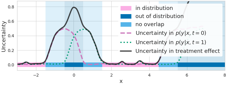 Figure 2.</b> measures of uncertainty/disagreement between outcome predictions (dashed purple and dotted green lines) are high when data is lacking. CATE uncertainty (solid black line) is higher where at least one model lacks data (non-overlap, light blue) or where both lack data (out-of-distribution / covariate shift, dark blue).